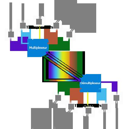 technolgie-WDM-Cloudata